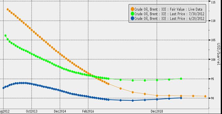 Framtida oljepris enligt terminsmarknaden
