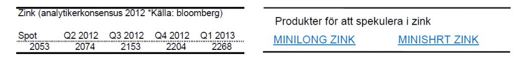 Framtida zinkpriser - prognoser
