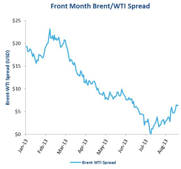 Frontmånad olja, WTI / Brent spread