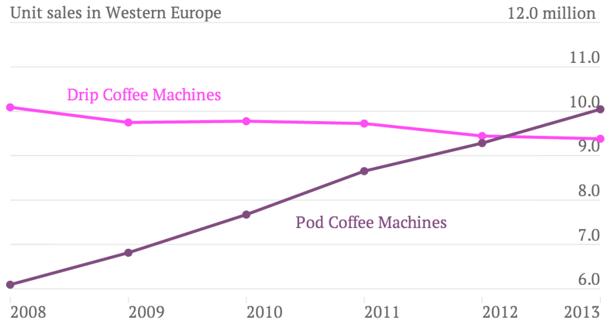 Försäljning av kaffemaskiner i Västeuropa