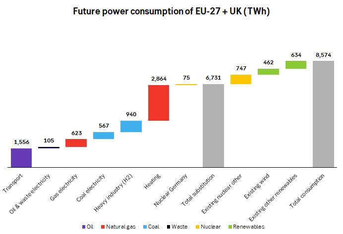 Future power supply