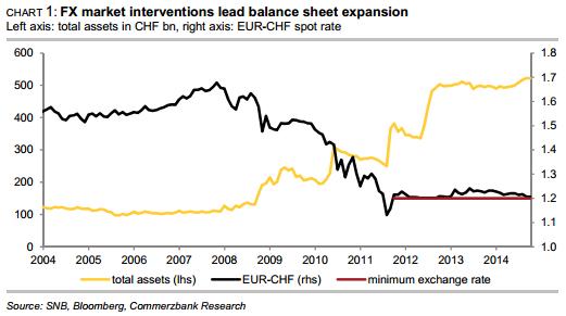 FX market interventions lead balance sheet expansion
