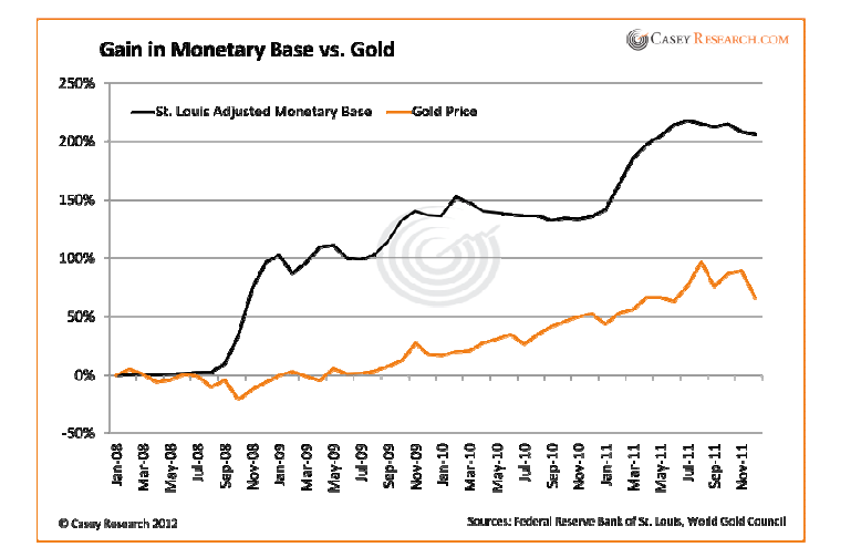 Gain in monetary base vs gold