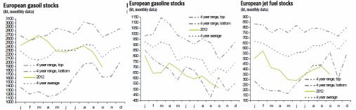 Gasoil och jet fuel