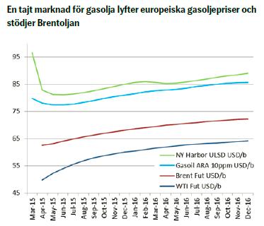 En tajt marknad för gasolja lyfter europeiska gasoljepriser och stödjer Brentoljan