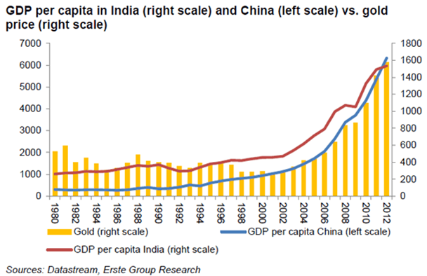 GDP per capita in India and China vs gold price