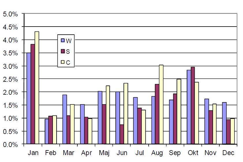 Genomsnittlig prisrörelse på WASDE-rapporteringsdagar sedan 2002 (10 år)