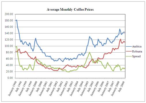 Diagram över genomsnittliga kaffepriser