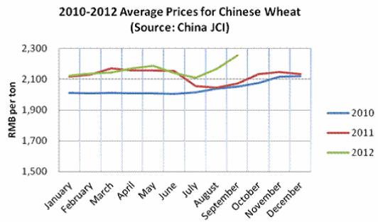 Genomsnittligt pris på vete i Kina under 2010, 2011 och 2012