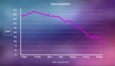 Glencores tre största problem