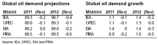 Global efterfråga på olja