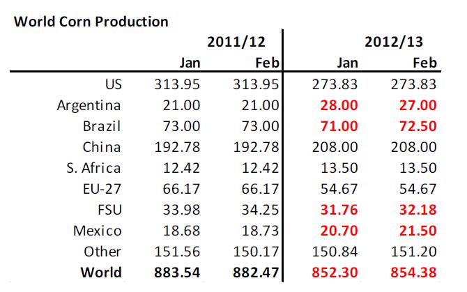 Global majsproduktion - Januari/Februari