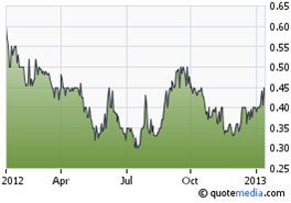Global Minerals Ltd share price