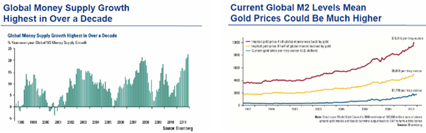 Charts of global money supply - M2 - Gold prices