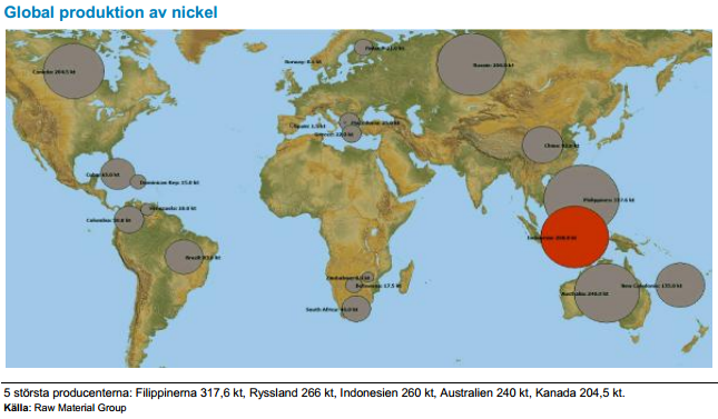Global produktion av nickel