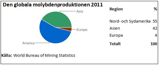 Den globala produktionen av metallen Molybden år 2011