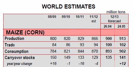 Global prognos för majs (corn) 2012 / 2013