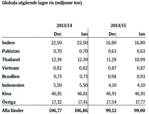 Globala utgående lager ris (miljoner ton)