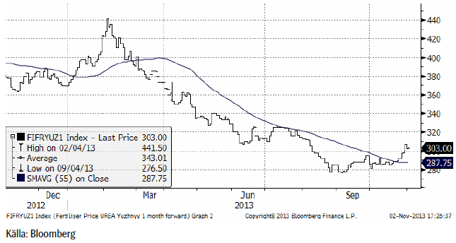 Gödselpriset