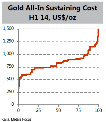 Gold all in sustaining cost