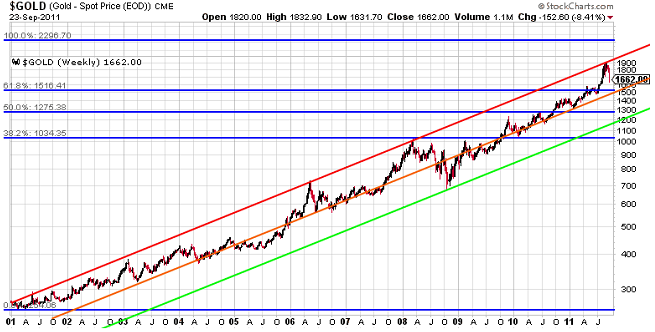 Gold chart 10 years
