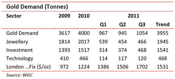 Gold demand in tonnes - Year 2009, 2010 and 2011