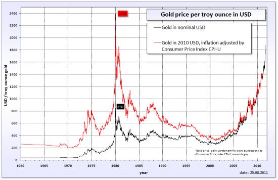Gold - Graf över guldprisets utveckling år 1960 till 2012