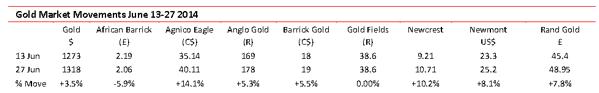 Gold market movements June