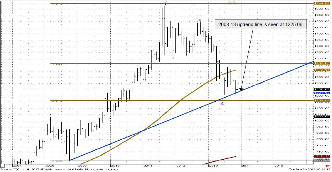 Gold monthly chart 28 November 2013