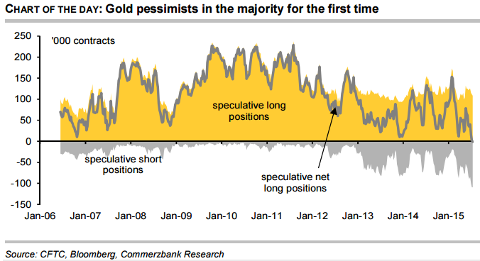 Gold pessimists in the majority for the first time