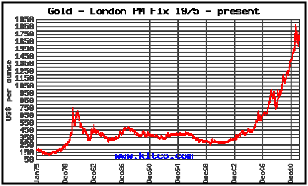Gold price chart - London 1975