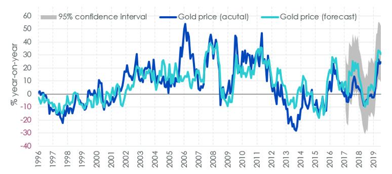 Gold price model