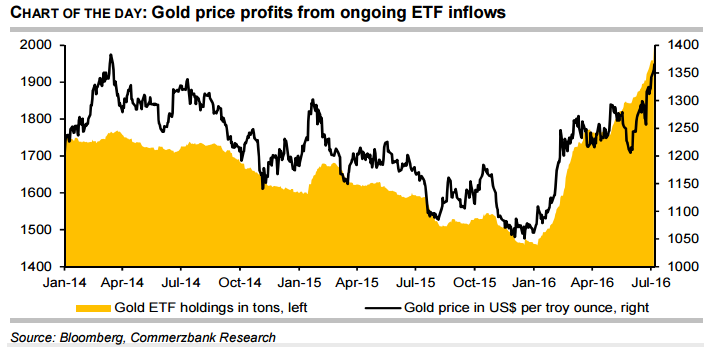 : Gold price profits from ongoing ETF inflows
