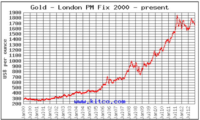 Chart of the gold price since year 2000