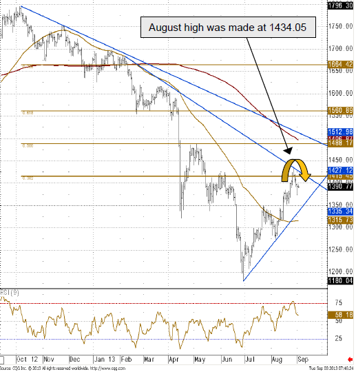 Technical chart of the gold price on 3 September
