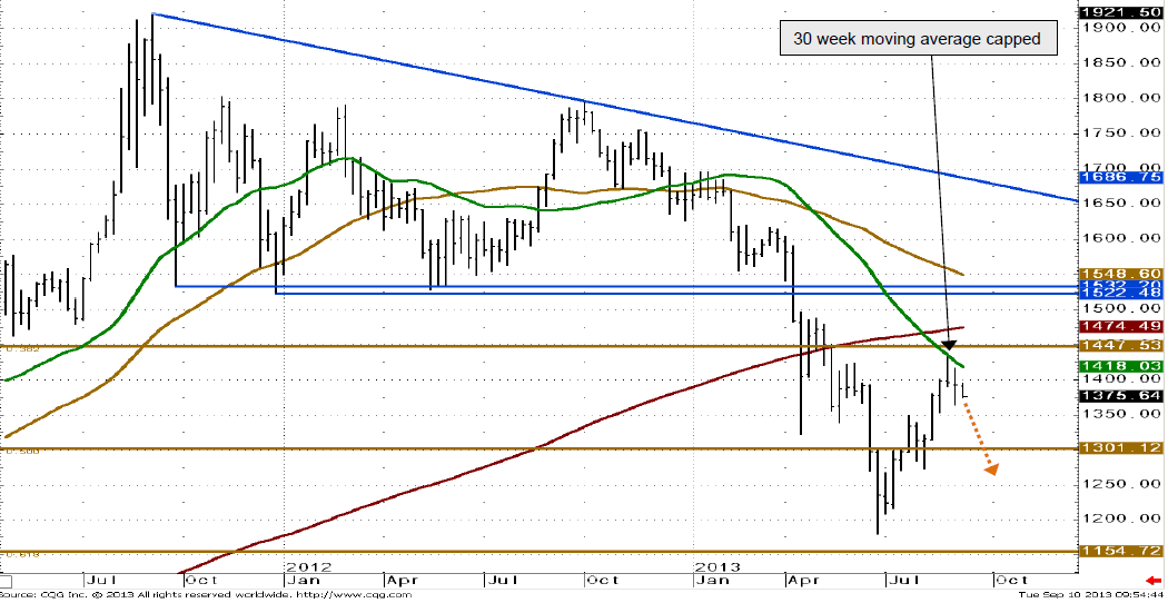Weekly chart of the gold price