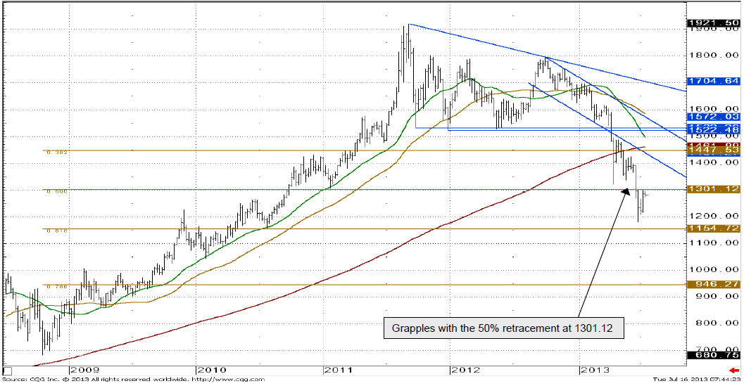 Gold grapples with the 50% retracement at 1301.12