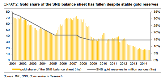 Gold share of the SNB balance sheet has fallen despite stable gold reserves