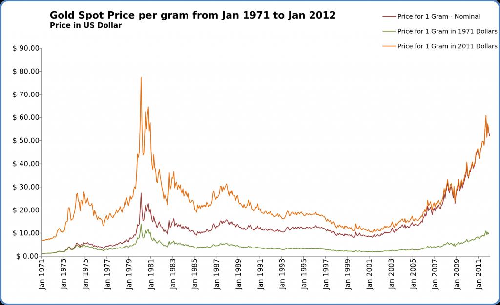Gold spot - Guldpriset per gram i dollar från januari 1971 till januari 2012