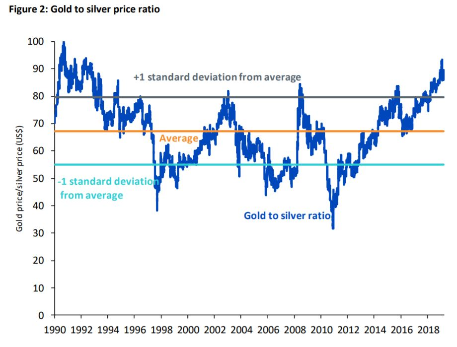Gold to silver price ratio graph