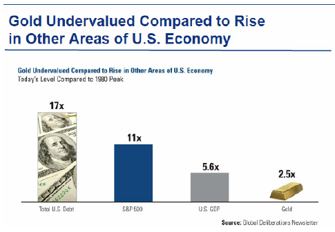 Gold undervalued compared to...
