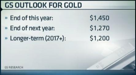 goldman-sachs-salja-guld-pris-prognos.png
