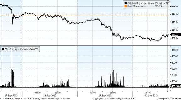 Graf över pris på brent-olja inklusive volym