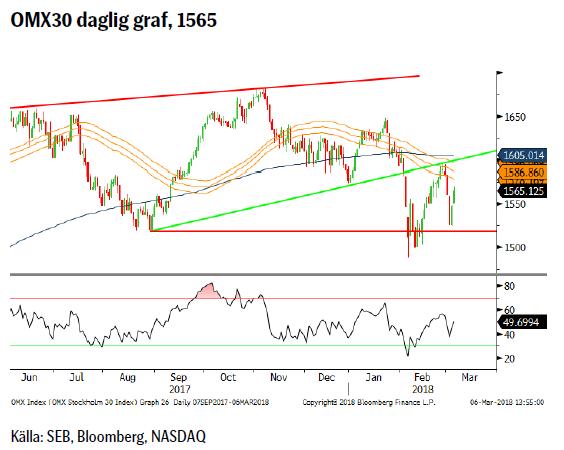 OMX30 daglig graf, 1565