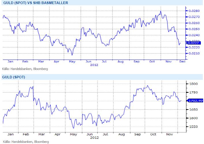 Graf över guldspotpris samt detta pris ställt mot SHB basemetaller