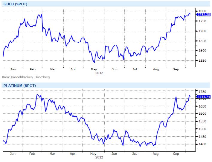 Graf över guldkurs och pris på platinum