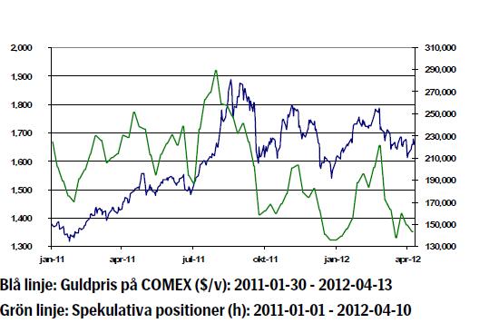 Graf över guldkursens prisutveckling tom april 2012