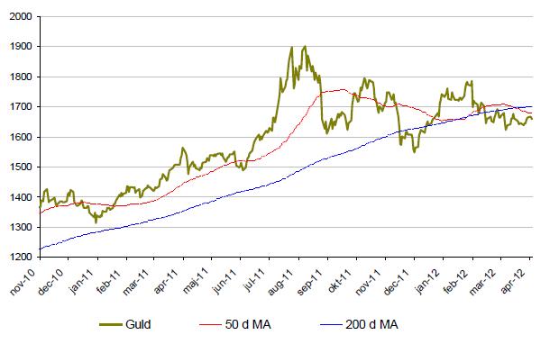 Graf över utveckling på guldpriset - November 2010 till april 2012