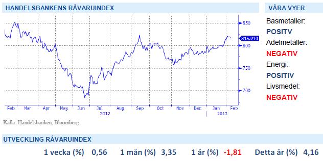Handelsbanken Råvaruindex 8 februari 2013