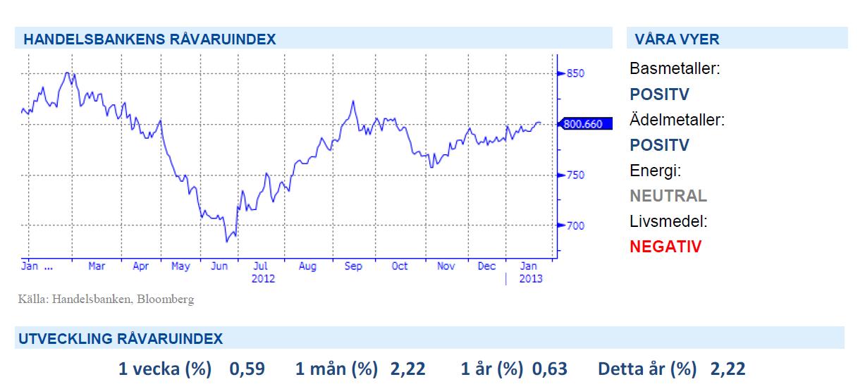 Handelsbankens råvaruindex 25 januari 2013